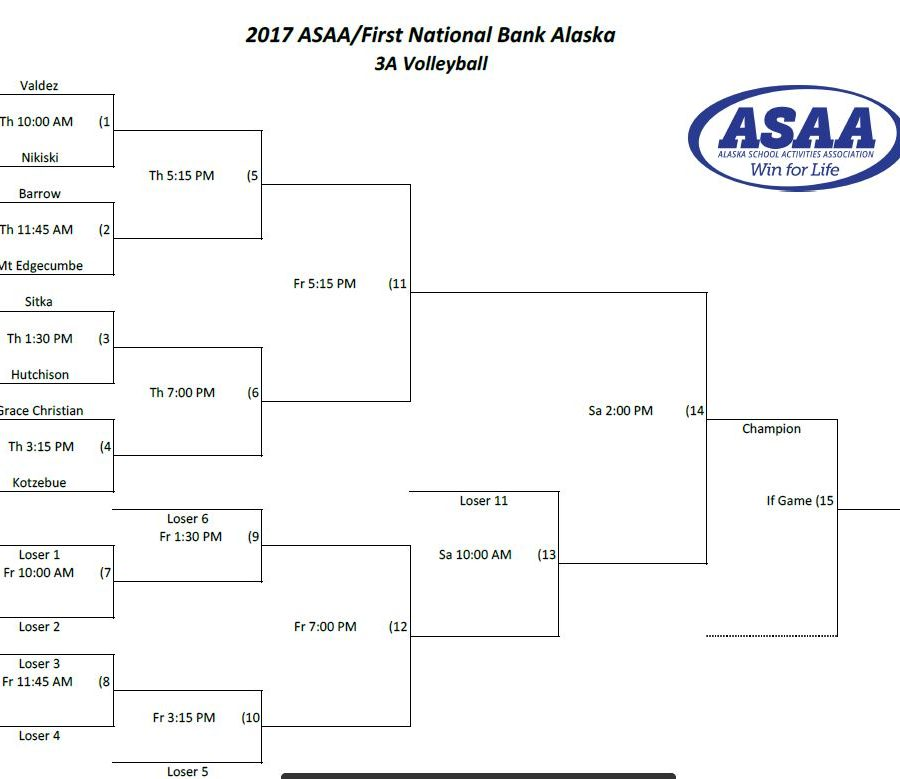 2017 State Volleyball Bracket